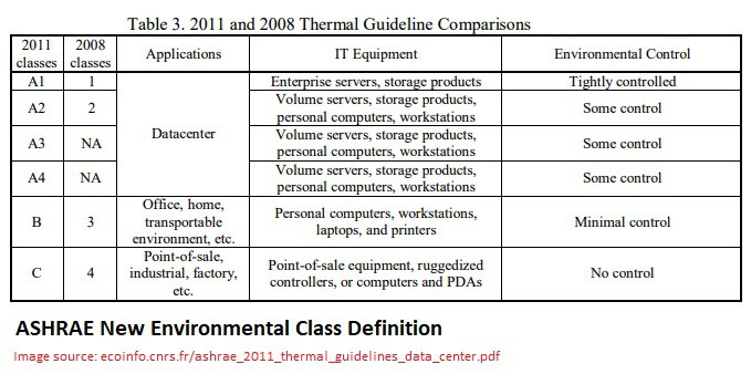 ASHRAE Thermal Guidelines Data Centres Class Comparison